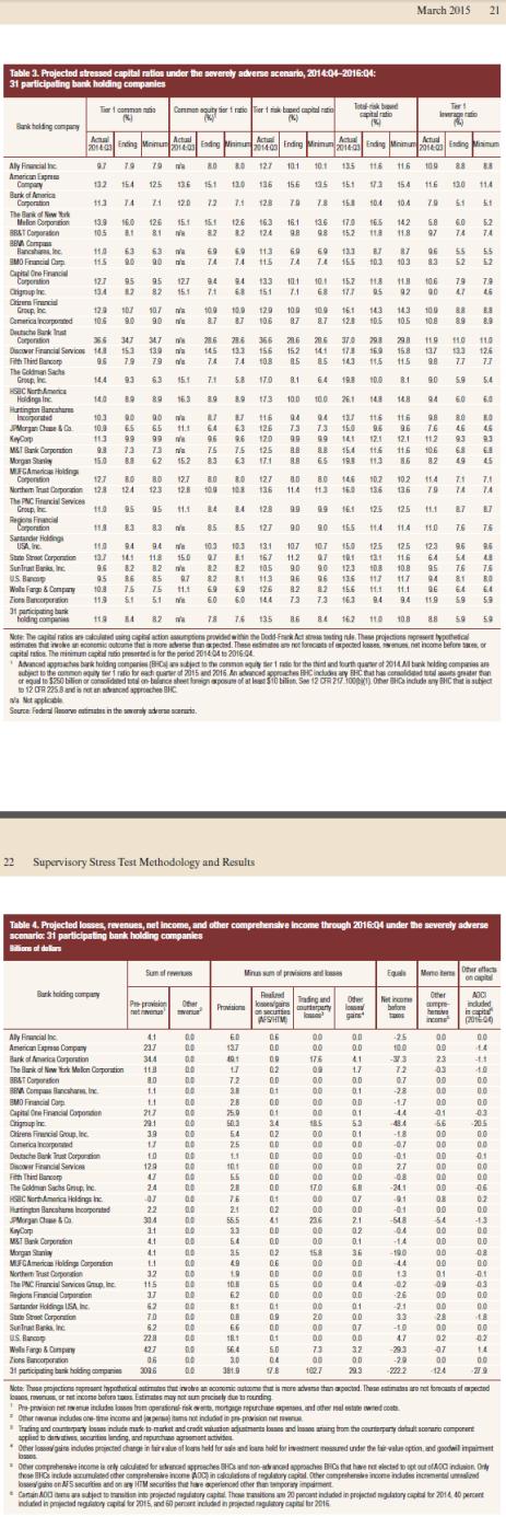 CCAR preliminary ratios 2015