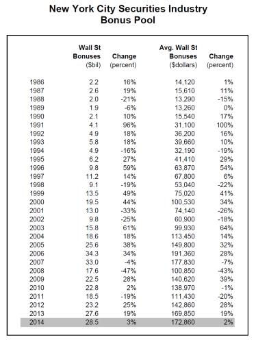 Wall Street Bonuses 2014