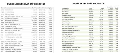 Solar ETF Holdings