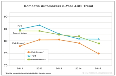 ACSI chart Aug2015