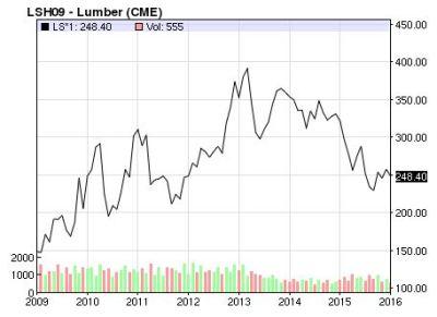 lumber prices Jan 2016