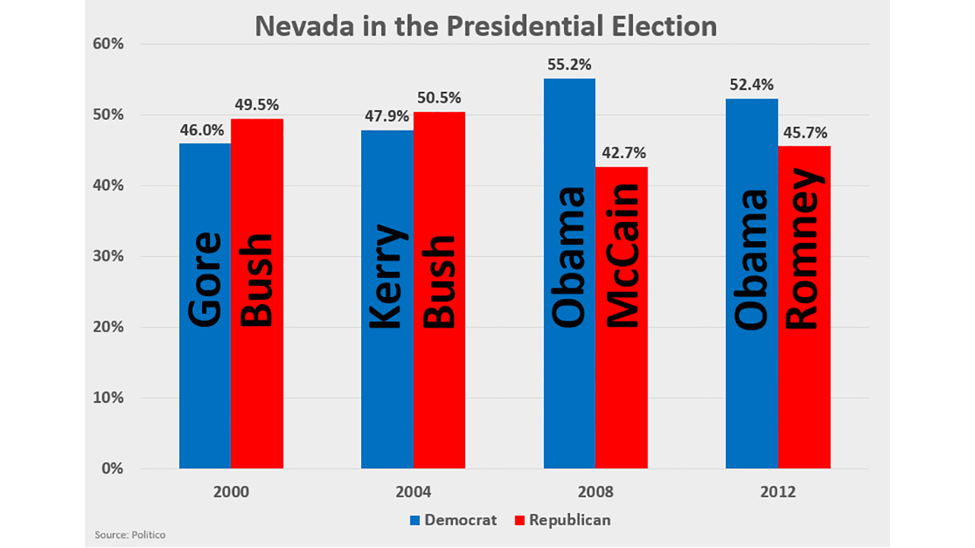 The Nevada Caucuses in 8 Charts - 24/7 Wall St.