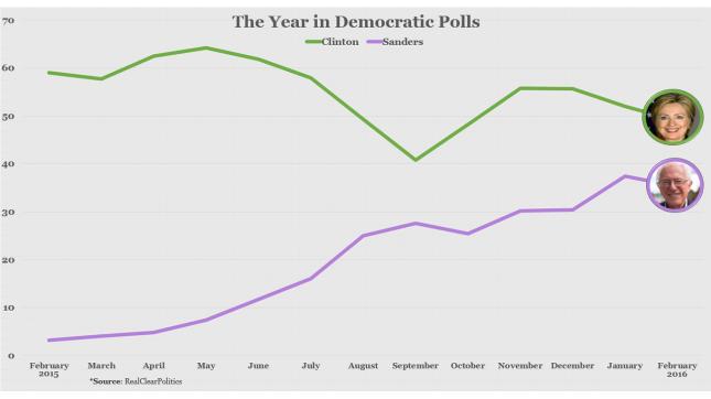 the year in democratic polls