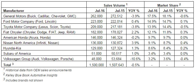 but is new for enough it record sales news volkswagen announces