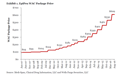 WFC EpiPen price chart