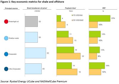 Oil Metrics