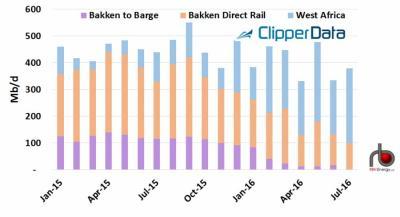 oil-shipments-9-27-16-rbn-chart