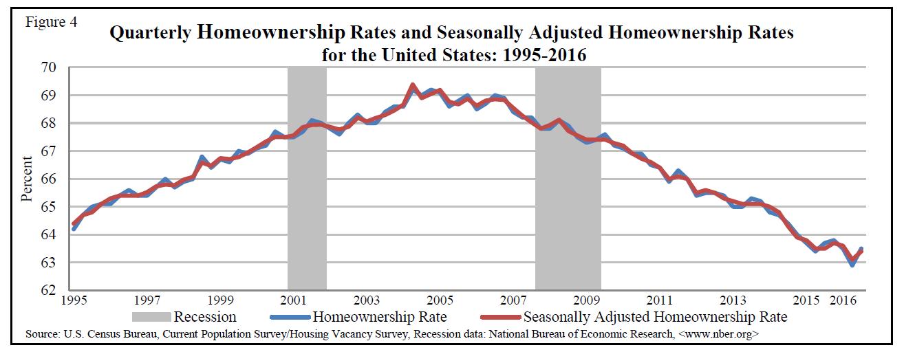 homeonership-rate-chart-q3-2016