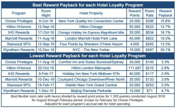 hotel-loyalty-rates