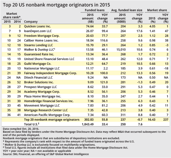nonbank-mortgage-share-2015