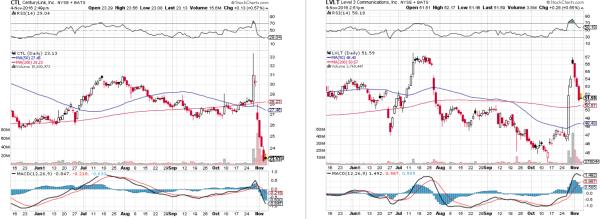 ctl-lvlt-charts