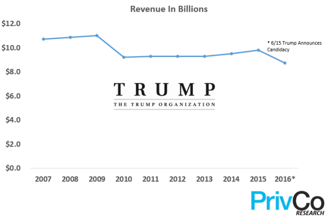 The trump organization revenue