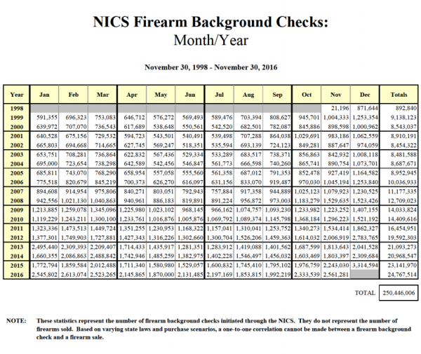 Background Checks Could Have Prevented Mass Shootings: What The Drop In Gun Stocks Means For Gun Demand Under