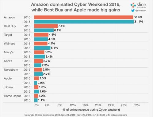 retailer-share-2015-vs-2016-1