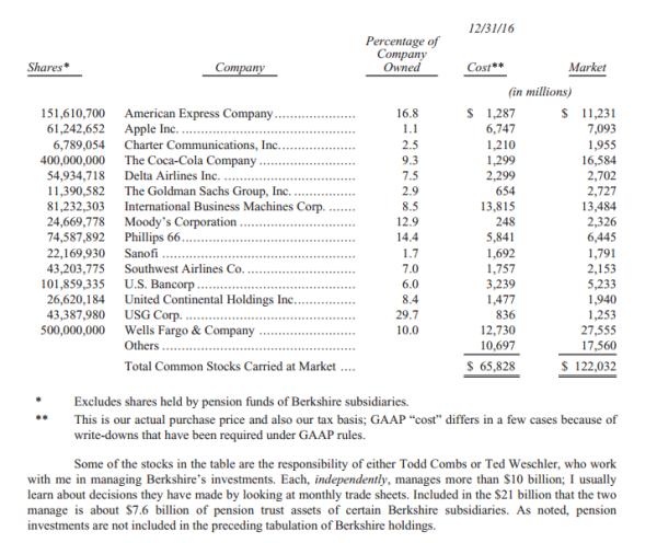 buffett-top-2016-shares