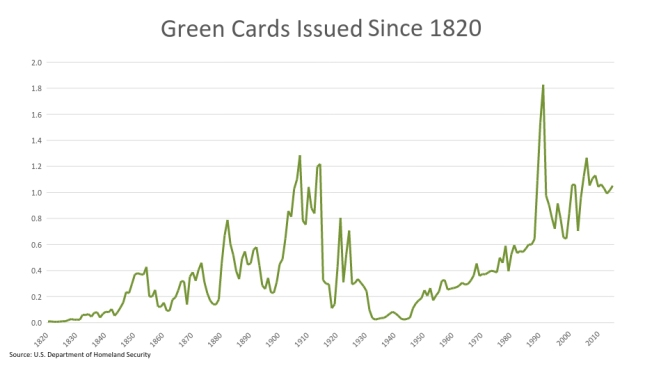 green-cards-issued-since-1820-graph