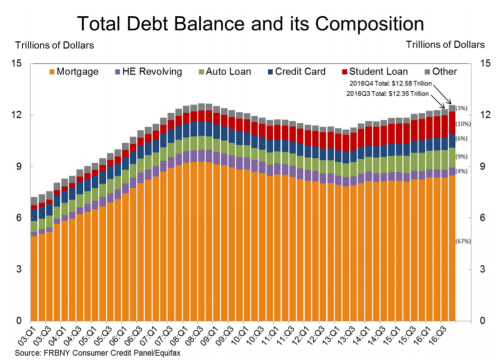 household-debt-chart-2016