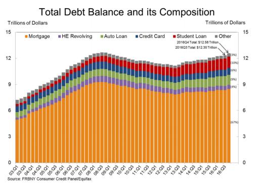 household-debt-chart-2016