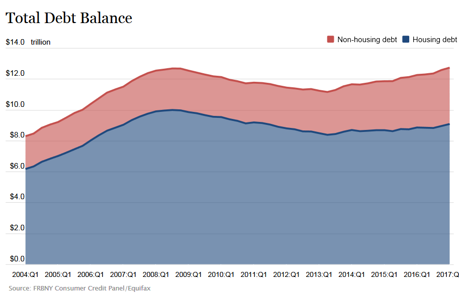 Household Debt Climbs in Q1, Finally Surpasses 2008 Peak