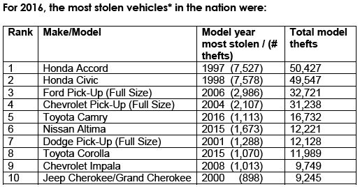 NICB Details America's 10 Most Stolen Vehicles in 2016