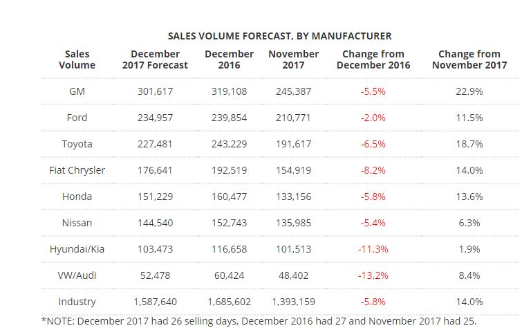 December Car Sales Expected To Fall Led By Sharp Drops At