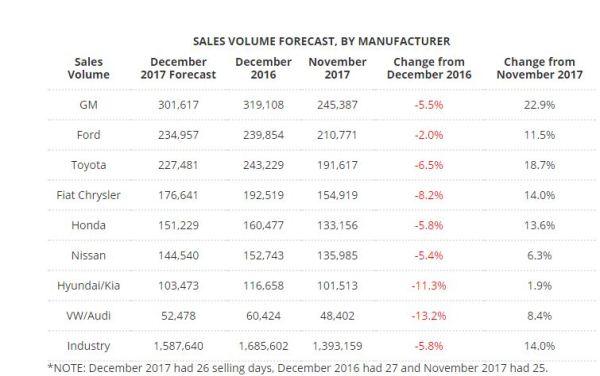 december car sales expected  fall led  sharp drops  fiat chrysler vw nyse fcau