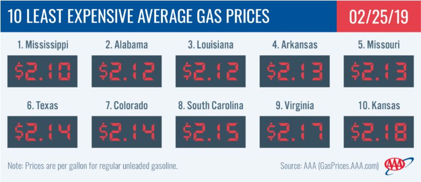 How Much Is A Gallon Of Gas >> 10 States With Very Cheap Gas Prices 24 7 Wall St