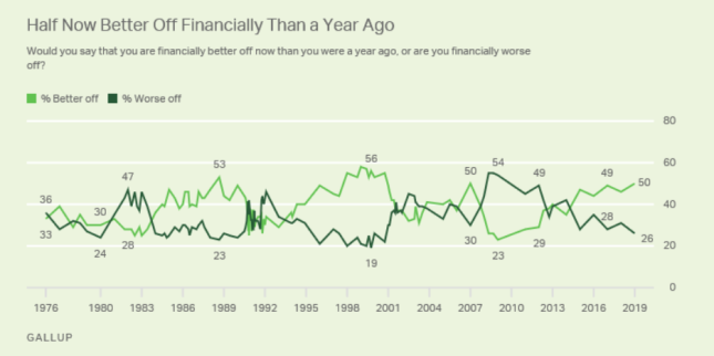 Americans' Confidence About Their Own Finances Reaches Near-RecordHighs