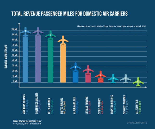 The Most Dominant Airline in Each State - 24/7 Wall St