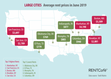 Average US Rent Rose 2.6% in First Half of 2019 | 24/7 Wall St. on san francisco rent rates, heat map, san francisco neighborhoods to avoid, portola ca map, abu dhabi rent map, austin rent map, san francisco rent chart, san francisco ca,