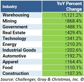 Challenger Gray Christmas.American Corporate Layoffs Surge 24 7 Wall St